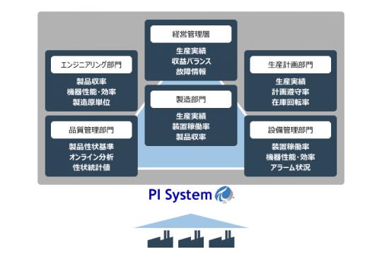 操業情報管理システム PI System | 横河電機株式会社 | PHARM TECH ...